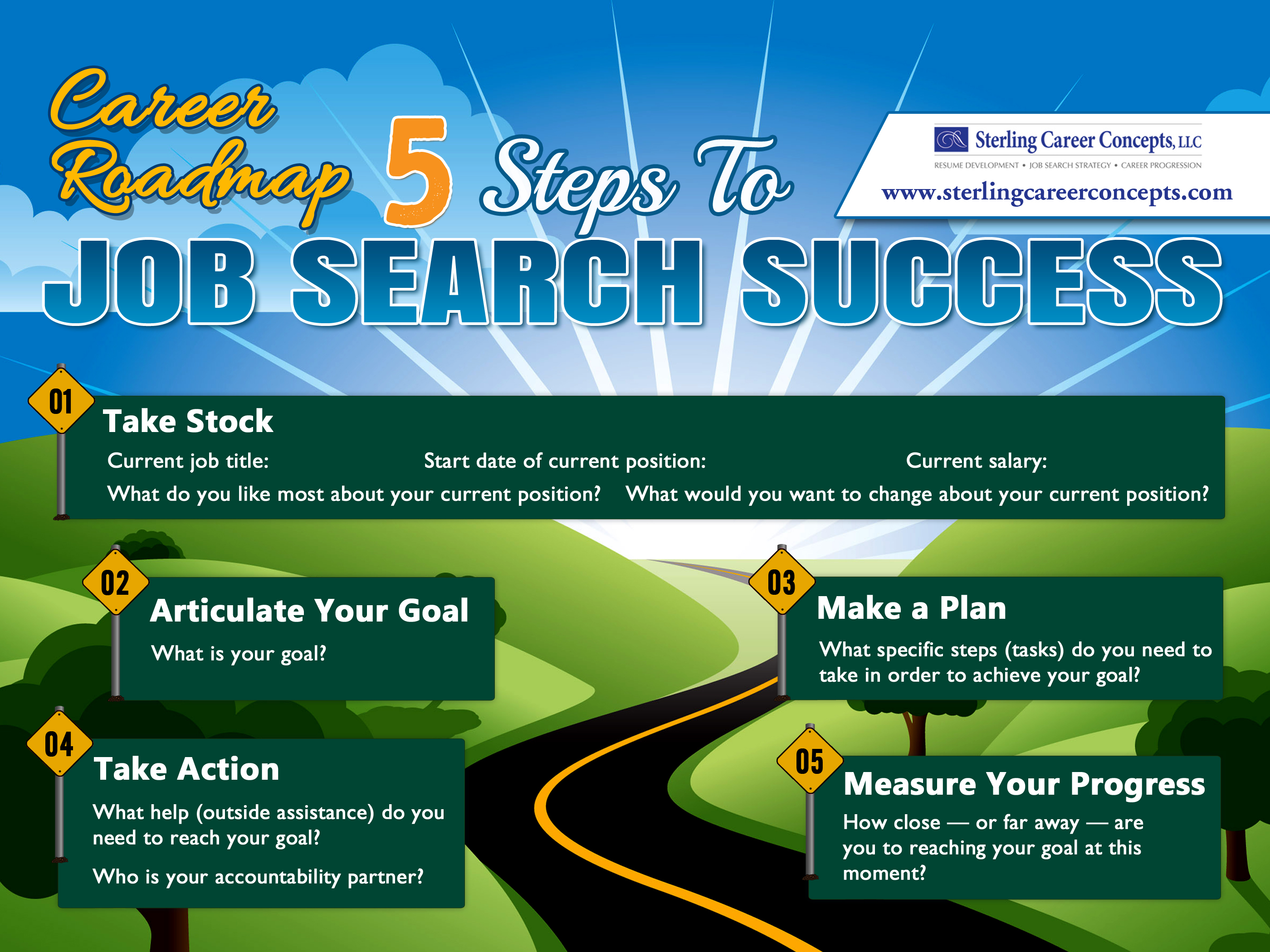 Infographic Career Roadmap Sterling Career Concepts